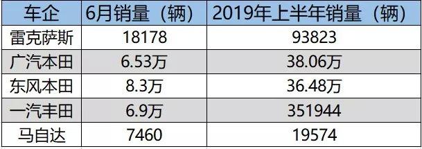 日系车企上半年销量点评:增长势头明显,多款主力车型发力