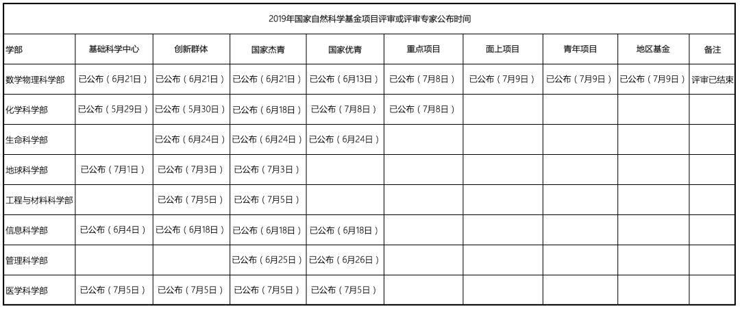 最新汇总!2019年国家自科基金项目评审专家组名单