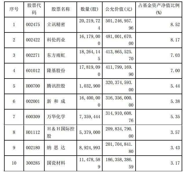 明星基金经理 二季度都买了哪些股票