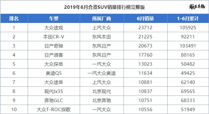 6月份合资SUV销量榜,日系车共有3款车型跻身前5