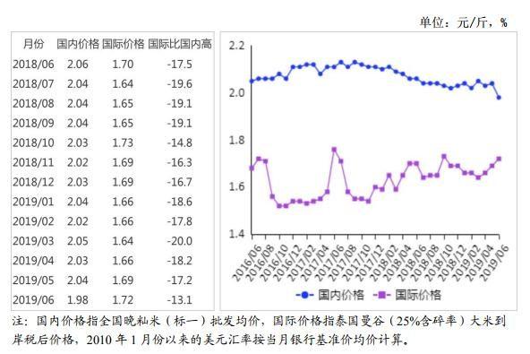 2019年6月稻米市場供需形勢分析:國內稻米價格粳強秈弱