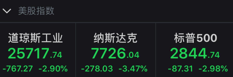 美股暴跌,苹果跌掉一个京东!搜狐回到16年前,市值不如办公楼