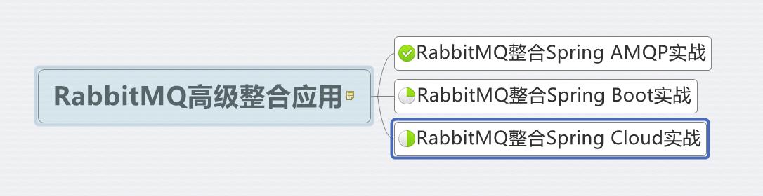 rabbitMQ精讲系列第十八篇 高级整合应用第一篇