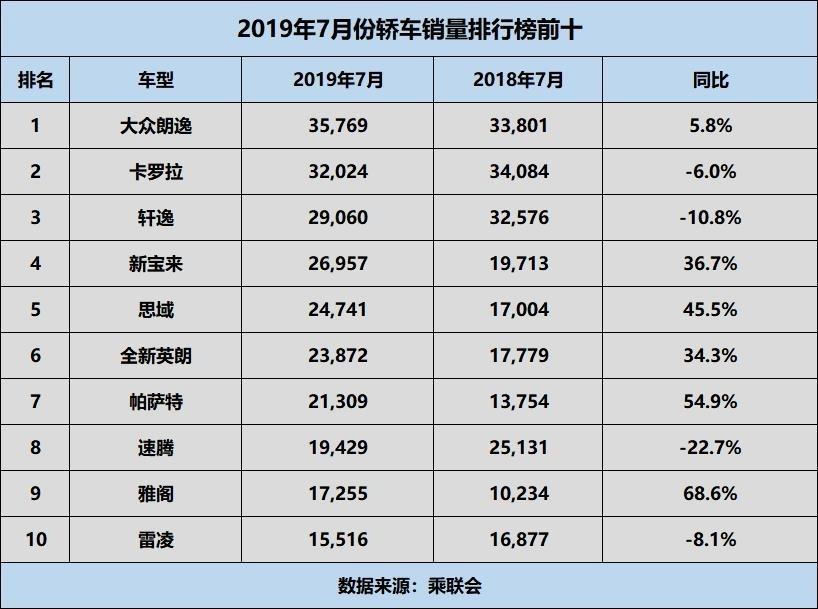 7月份轿车销量排行榜:日系车占据半壁江山,大众四款车型入榜