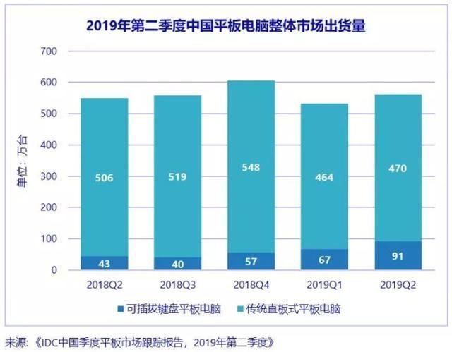 中国平板电脑二季度排名:小米暴涨四倍,华为追击苹果