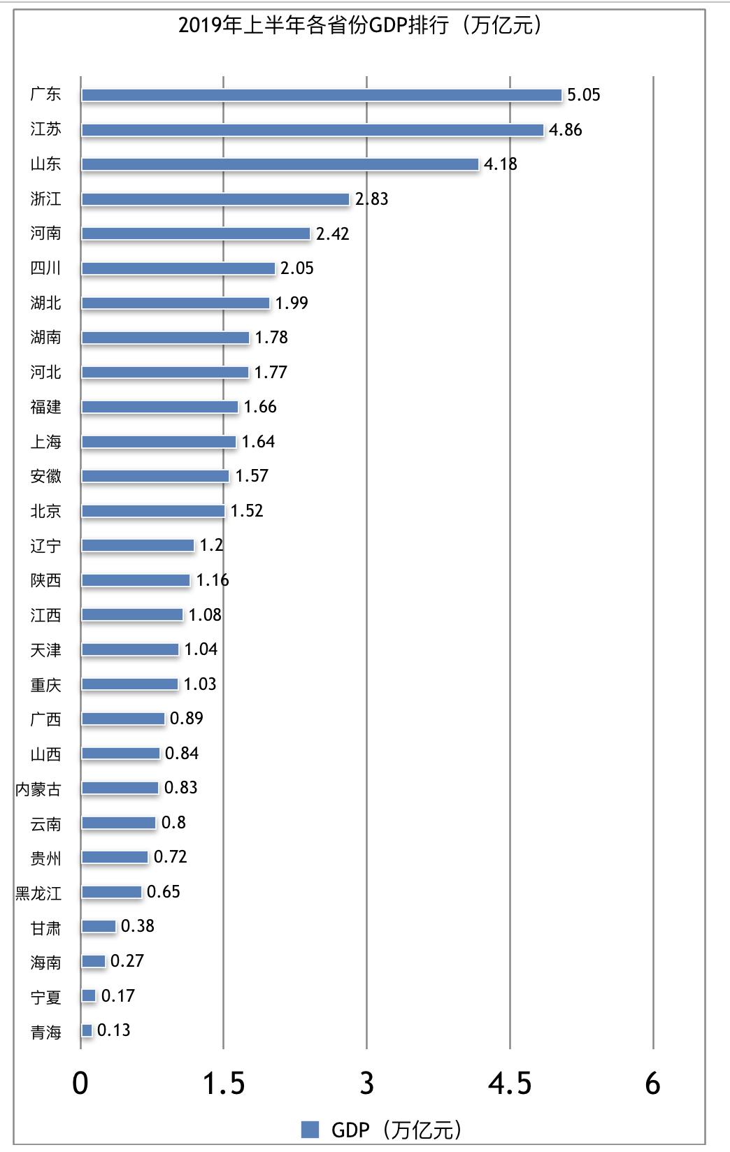 28省份半年报:15省份增速高于全国增速,湖南超越河北