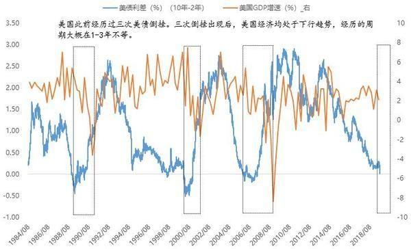 杨德龙:美债收益率倒挂揭示美股见顶风险加大 对A股中期走势反而有利