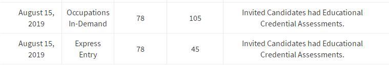 加拿大技术省提名筛选更新!萨省78分 安省439 !