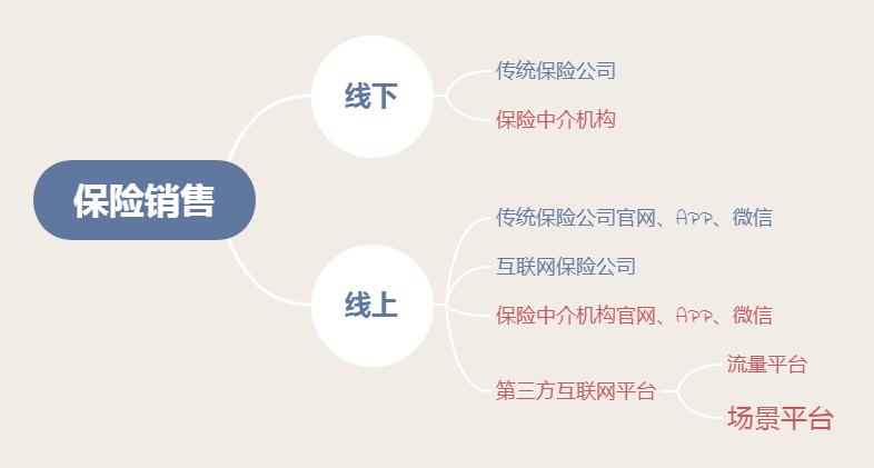 """互联网保险的""""隐秘江湖"""":梯队形成,新入者机会寥寥"""