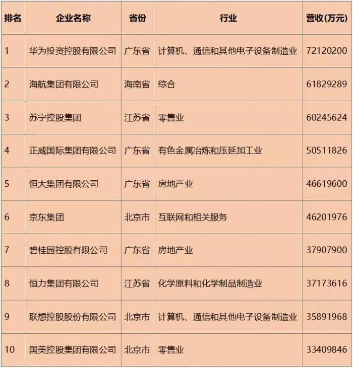 民企500强榜单 华为第4年蝉联民企500强冠军