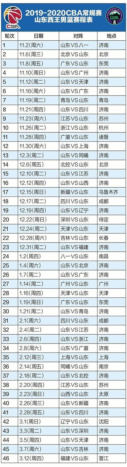 新赛季CBA赛程出炉!山东男篮首战主场对阵八一
