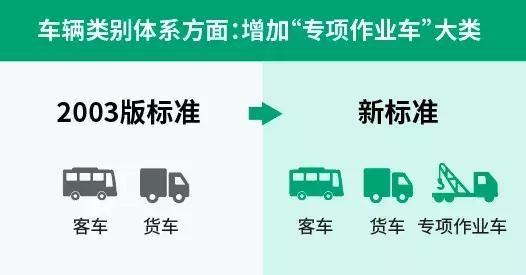 9月1日新高速公路收费标准,以下车型免费