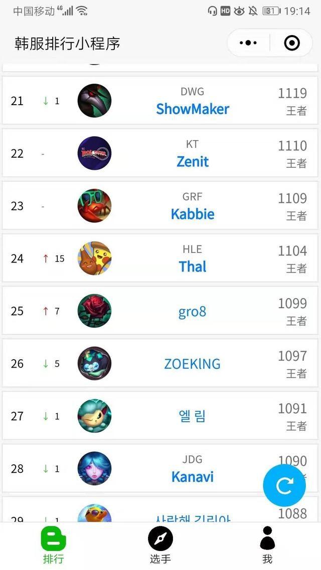当前LPL选手韩服rank前十:七个是大腿级选手,一个或接替厂长