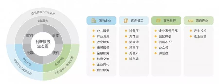 鸿坤产业创新服务生态圈