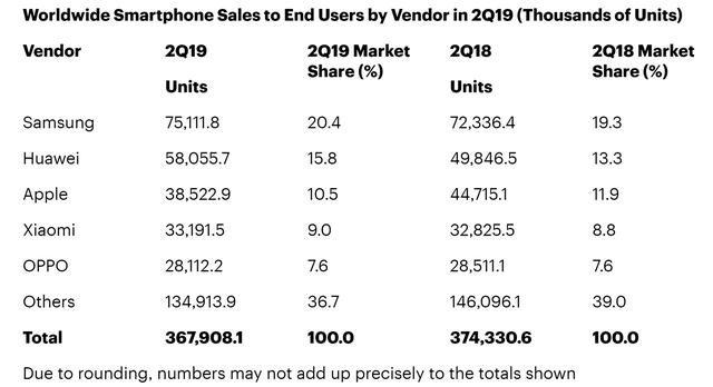 全球手机市场下滑,为何国产手机逆势上升?答案就在这里