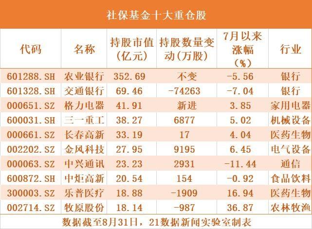 社保基金最新持仓曝光:4年钟爱一股,11只新进股两月涨幅超20%