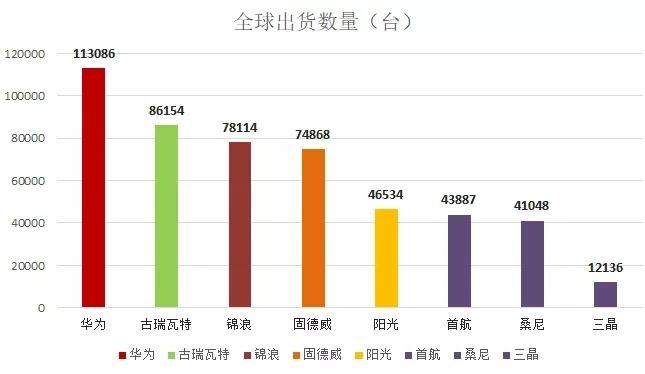 华为、古瑞瓦特、锦浪位列前三 上半年逆变器全球出货量揭晓