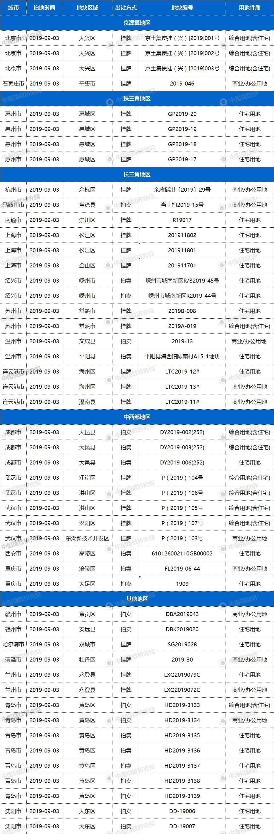 土拍预告   9月3日21城50宗地块出让,惠州、武汉、南通