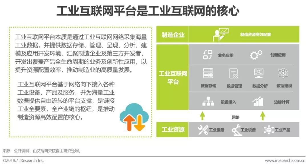 微会动资讯:2019年中国工业互联网平台现状分析