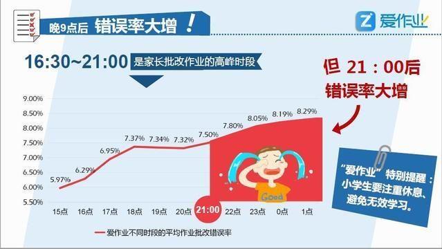 中国小学生数学作业大数据分析报告:发布暑假批改正确率下降10%