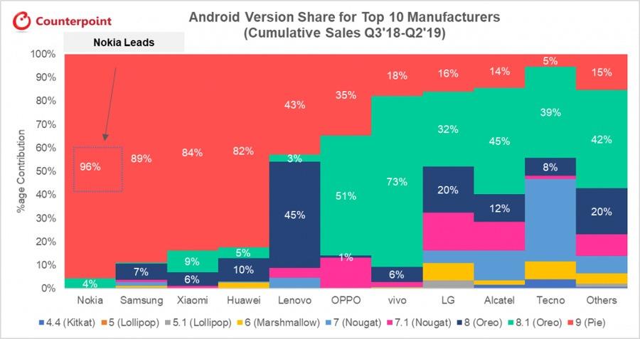 一项针对Android设备系统版本的调查指出:诺基亚更新最快,三星小米华为紧随其后