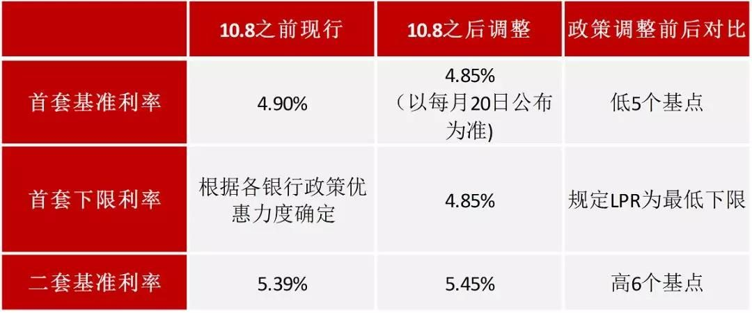 秒懂LPR购房影响!10月8日起,房贷利息到底是增是减?
