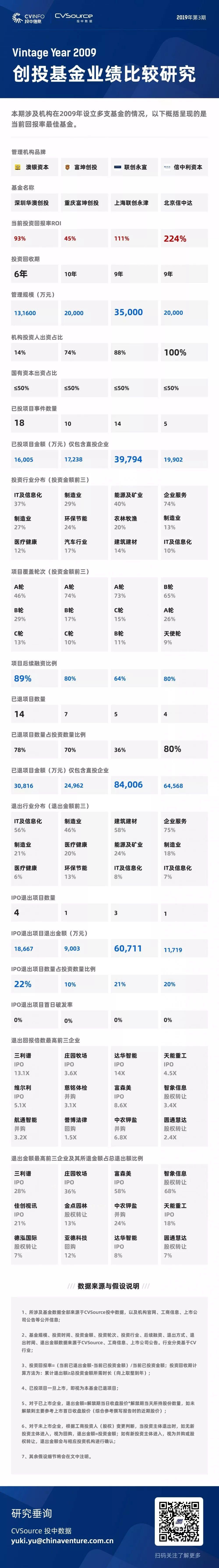 澳银x富坤x联创永宣x信中利 | 基金业绩比较