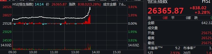 恒生指数不足半小时涨近700点 涨幅逼近4% 地产股集体发力