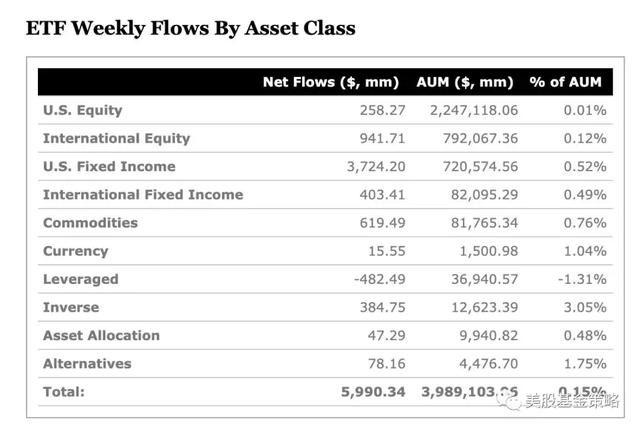 全球投资谈:美ETF再迎债券基金周;比特币ETF仍需等待