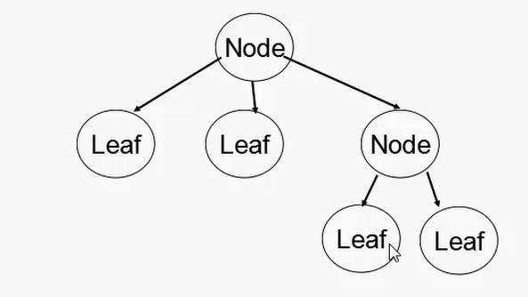 组合模式就是几个模式组合一起吗?来看看组合模式原理