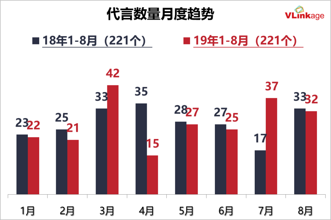 2019艺人代言报告:90后成品牌宠儿,邓伦数量领跑,朱一龙