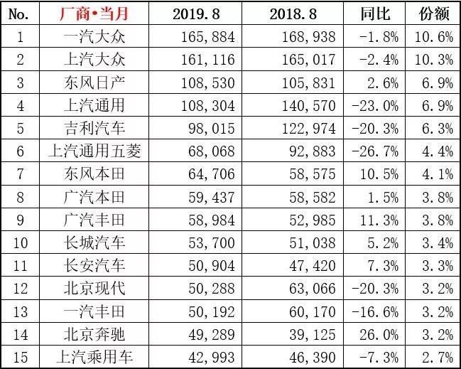 2019年8月乘用车销量排行榜
