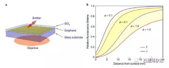 哥廷根大学--石墨烯基金属诱导能量转移可用于亚纳米级光学定位