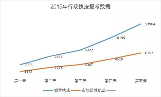 上海行政执法公务员报名截止!报考人数超2万,竞争比约1:28