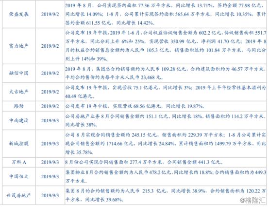 地产股的销售业绩8月份是否改善?