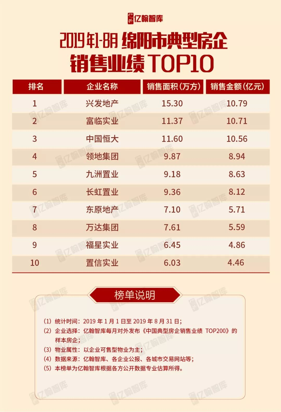 城市榜丨2019年1-8月綿陽市典型房企銷售業績TOP10【第3期】