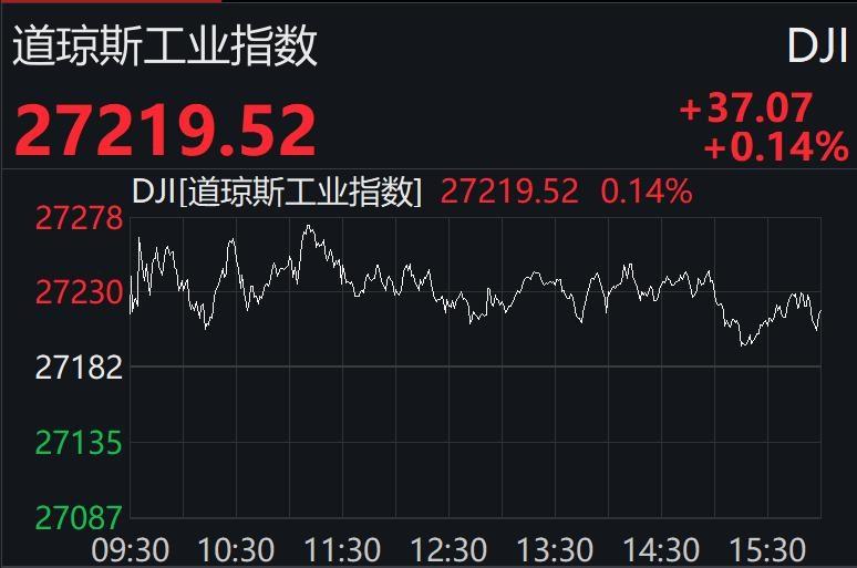 道指八连涨,纳指小幅收跌,苹果遭高盛下调目标价跌近2%