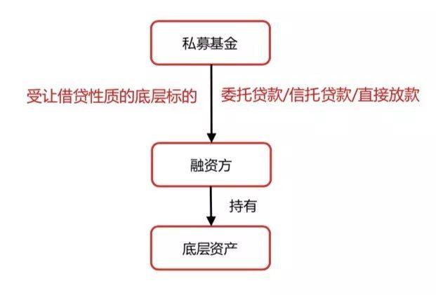 地产私募基金投资模式(含交易结构)及备案要点解析