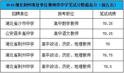 2019年荆州市事业单位招聘考试笔试成绩