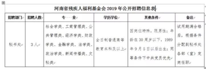 河南省残疾人福利基金会招聘公告