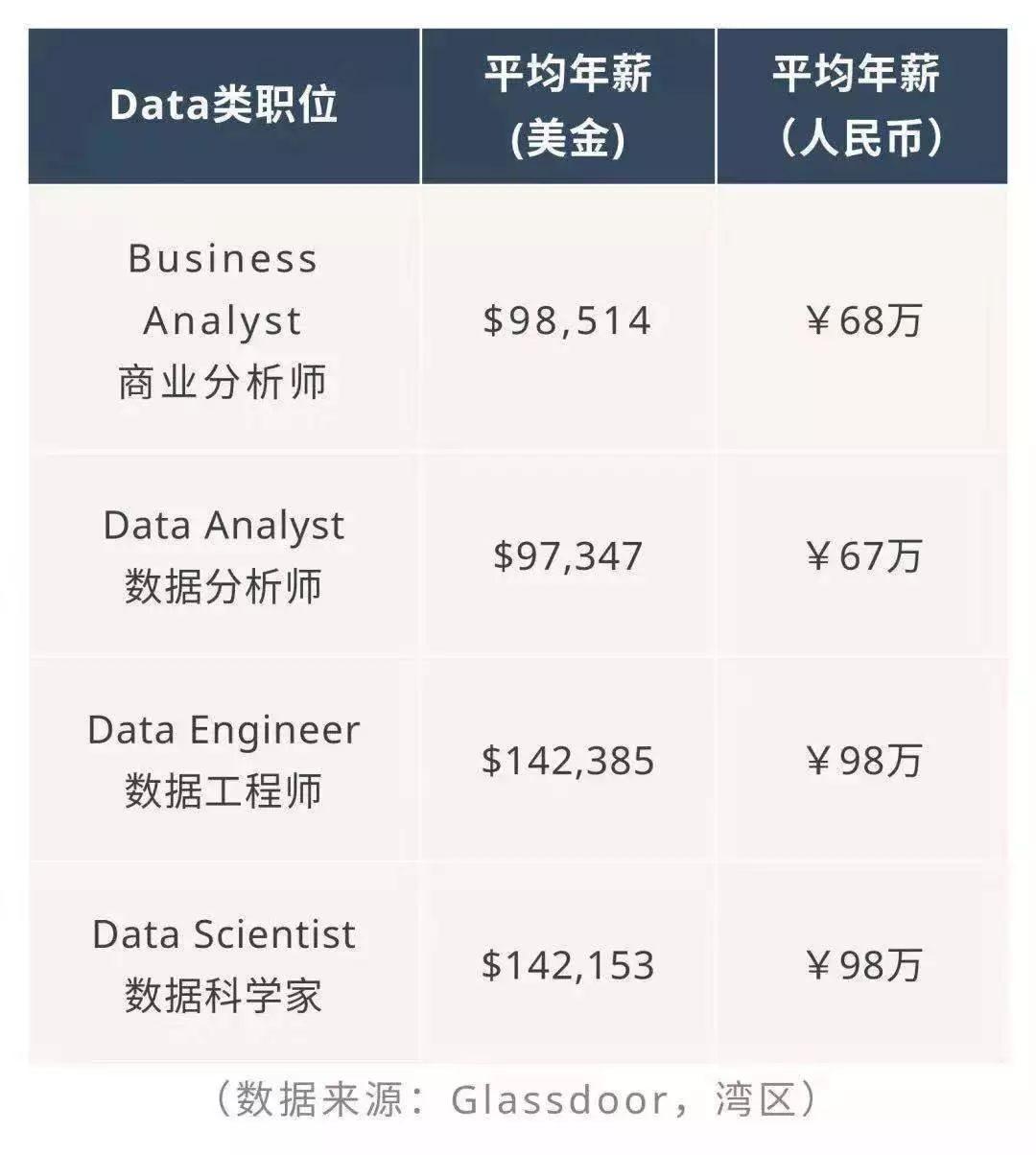 200+年薪百萬data offer揭秘, 哪家大廠秋招最愛留學生?