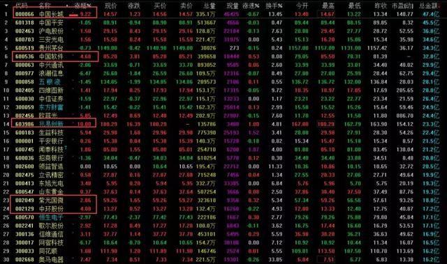 「和众汇富」猛虎来了,一公司拟减持4亿股。。
