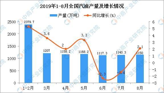 2019年1-8月全国汽油产量为9291