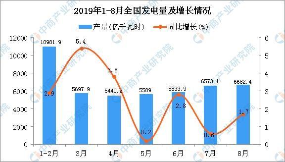 2019年8月全国各省市发电量排行榜