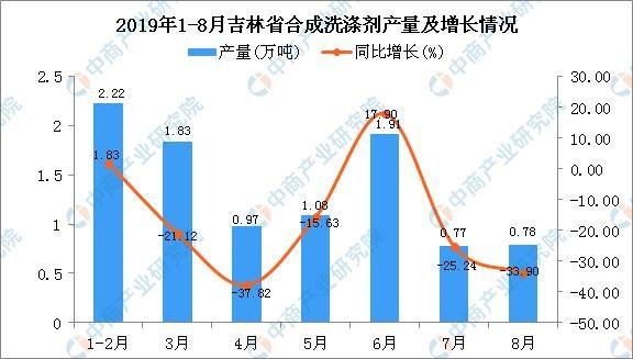 2019年1-8月吉林省合成洗涤剂产量为9.73万吨 同比增