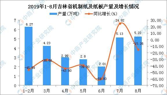 2019年1-8月吉林省机制纸及纸板产量为28.75万吨 同