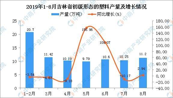 2019年1-8月吉林省初级形态的塑料产量为85.51万吨