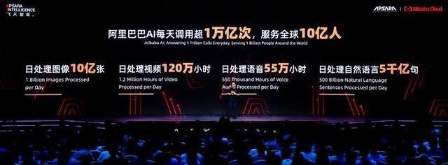 直击云栖大会|阿里AI每天调用达1万亿次 服务全球10亿人