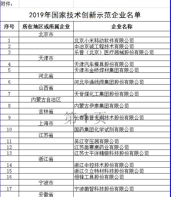 工信部认定北京小米移动软件有限公司等53家企业为2019年国家技术创新示范企业