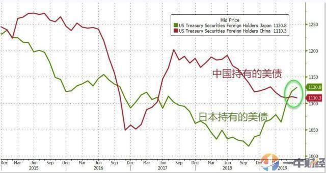 """中国不再是美债最大债主后,日本""""上位""""!美联储或接盘3150亿?"""